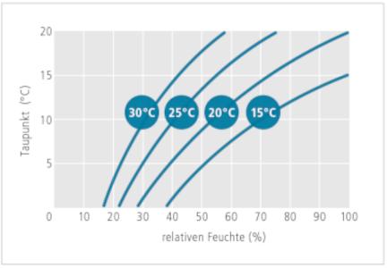 Taupunkt_relative_Feuchte