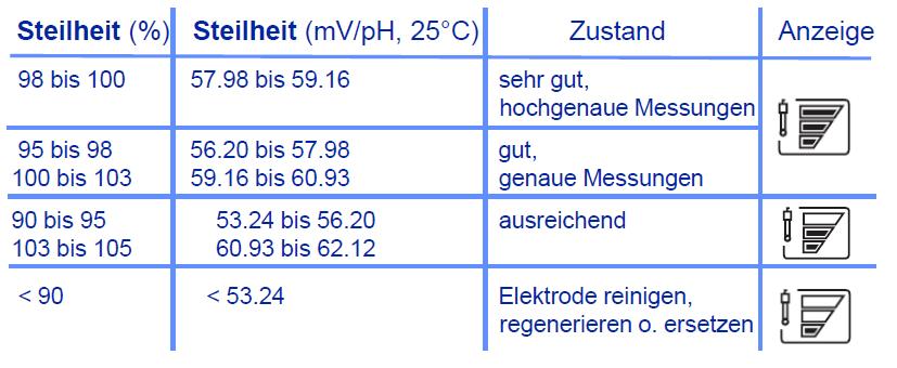 ph_Meter_Zustand