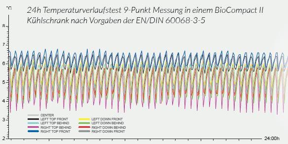 Temperaturverteilung-im-Labork-hlschrank